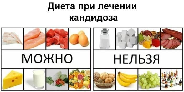 Мужской Кандидоз Диета.