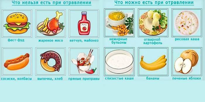 Диета при пищевых отравлениях диарея