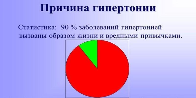 Причины гипертонии график