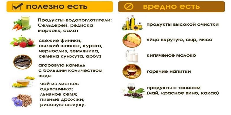 Продукты при спастическом запоре