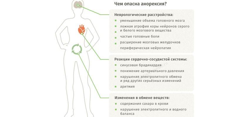 Чем опасна анорексия