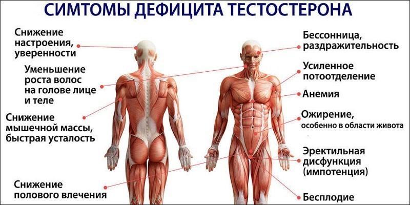 Симптомы дефицита гормона