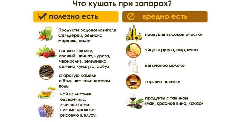 Что кушать при запоре