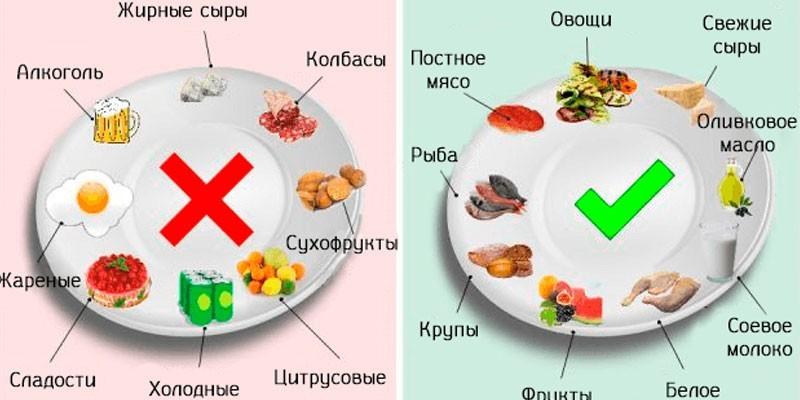 Диета при язве желудка, разрешенные и запрещенные продукты