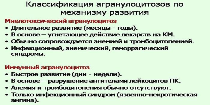 Формы агранулоцитоза