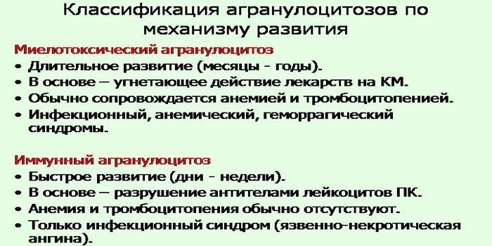 Классификация агранулоцитозов