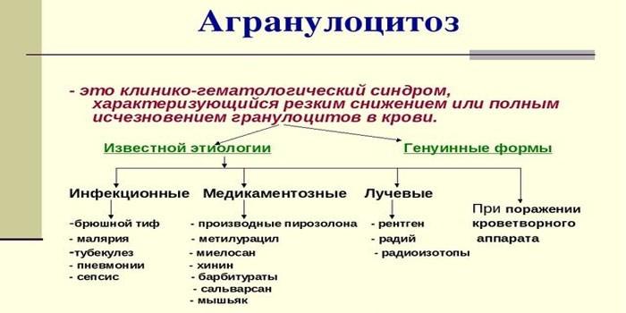 Факторы провоцирующие развитие агранулоцитоза