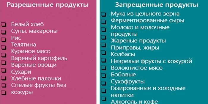 Разрешенные и запрещеные продукты при колите
