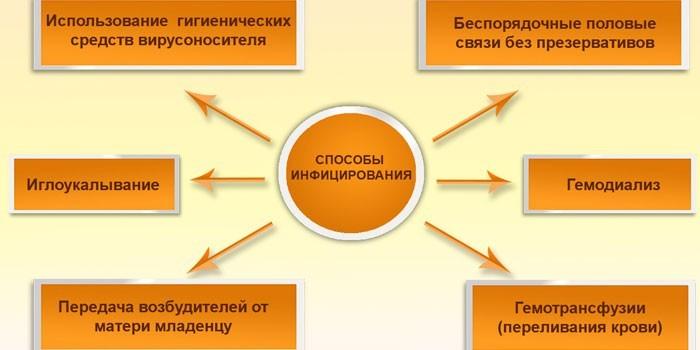 Способы инфицирования гепатитом