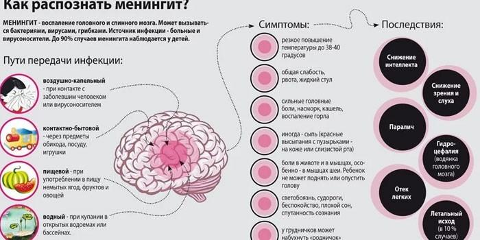 Симптомы и последствия менингита