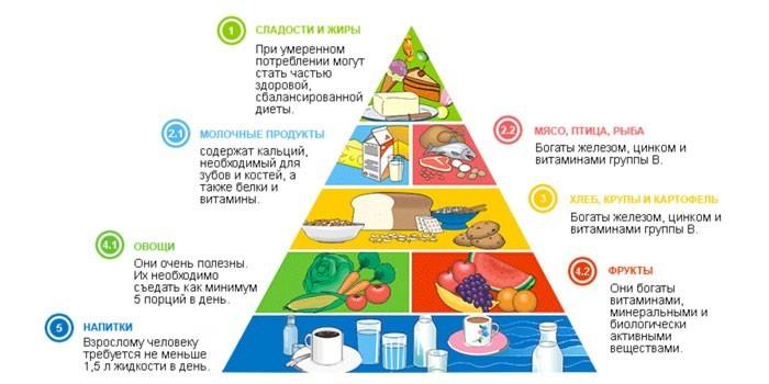 Пирамида питания при язве