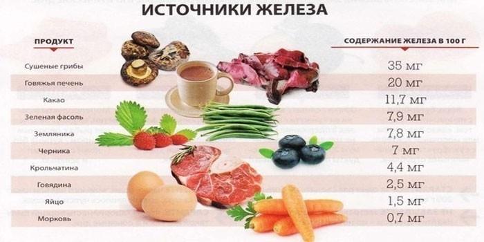 Содержащие железо продукты питания