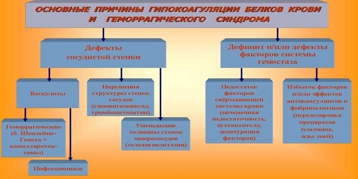 Причины гипокоагуляции белков крови
