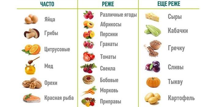Вызывающие аллергическую реакцию продукты