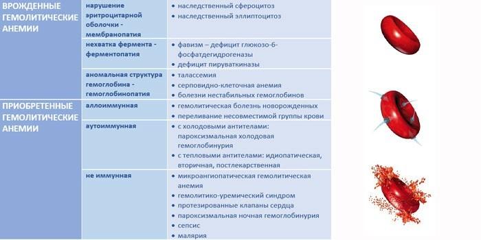 Признаки врожденной и приобретенной формы болезни