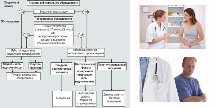 Комплекс диагностических исследований