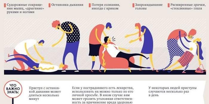 Симптомы приступа