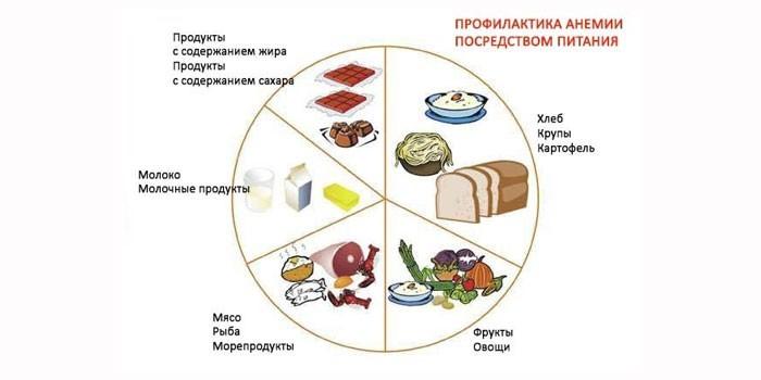 Профилактическая диетатерапия