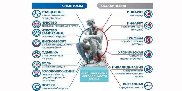 Симптомы и последствия брадикардии