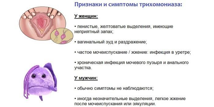 Симптомы трихомониаза у женщин и мужчин