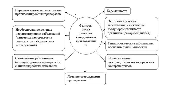 Факторы риска развития кандидозного вульвовагинита