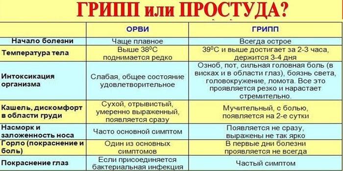 Сравнительная таблица заболеваний
