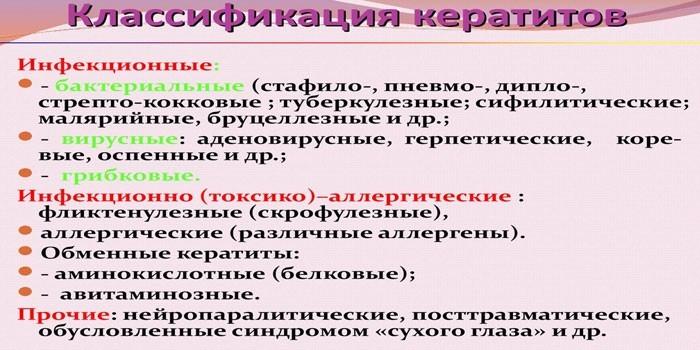Классификация кератитов