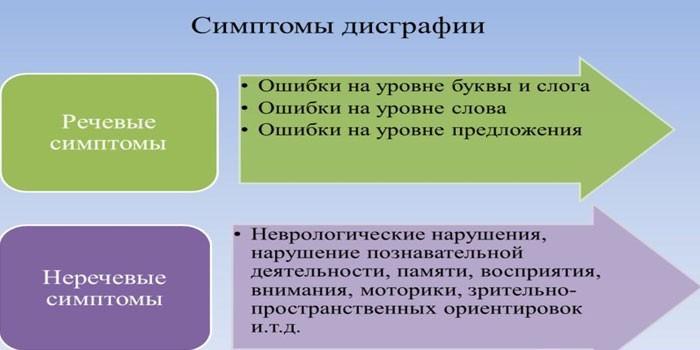 Речевые и неречевые симптомы