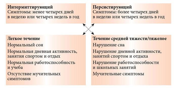 Симптоматика интермиттирующего и персистирующего