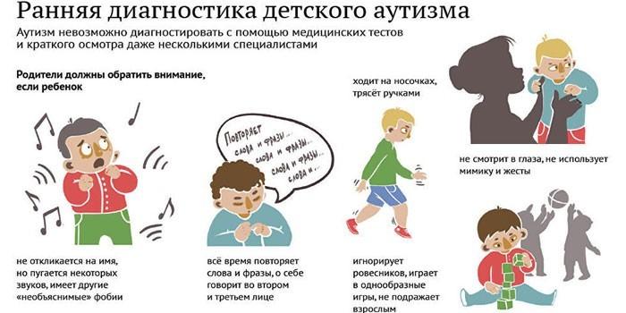 Критерии ранней диагностики