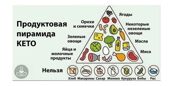 Пирамида кето- диеты