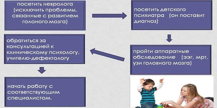 Этапы помощи ребенку с аутизмом