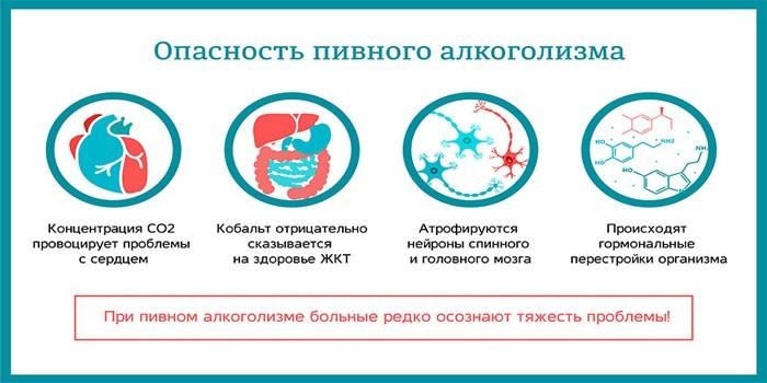 Опасность пивного алкоголизма