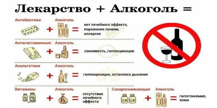 Принимать алкоголь после антибиотиков