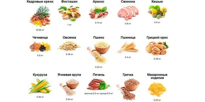 Содержащие тиамин продукты питания