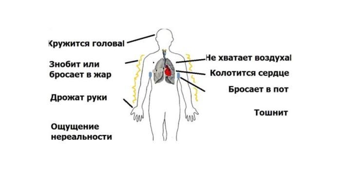 Общая симптоматика