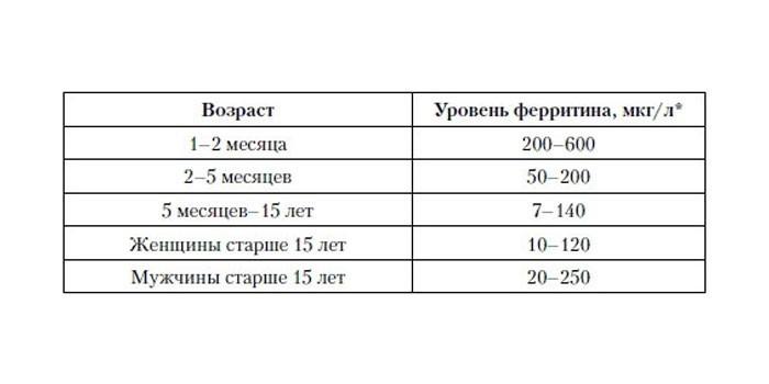 Уровень ферритина в крови в разном возрасте
