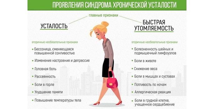 Симптомы синдрома хронической усталости