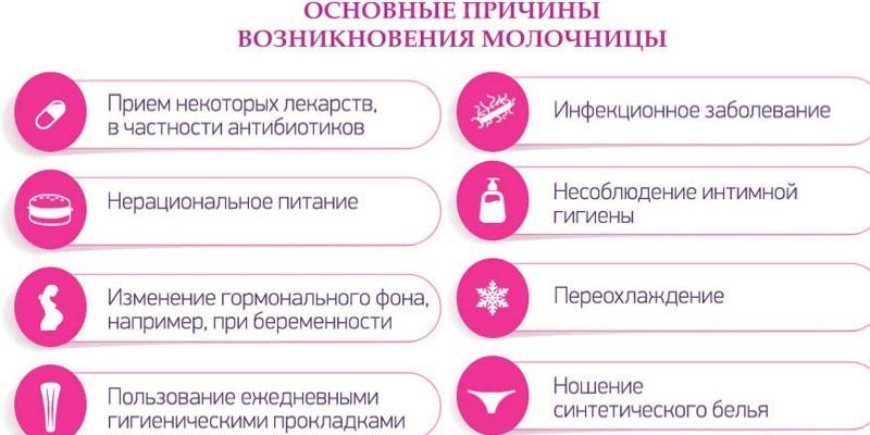 Причины появления молочницы