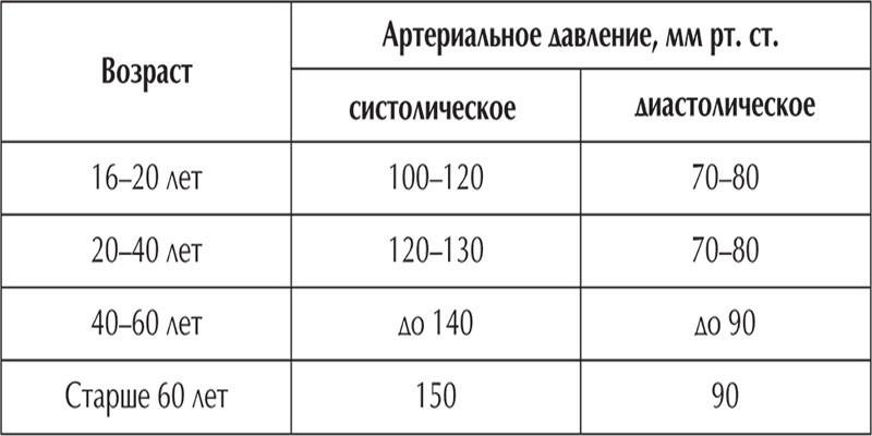 Таблица значений по возрастам