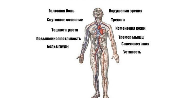 Признаки гипертонии