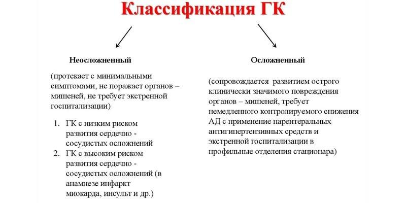 Классификация гипертонического криза