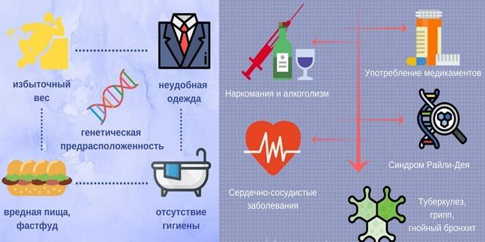 Факторы развития заболевания