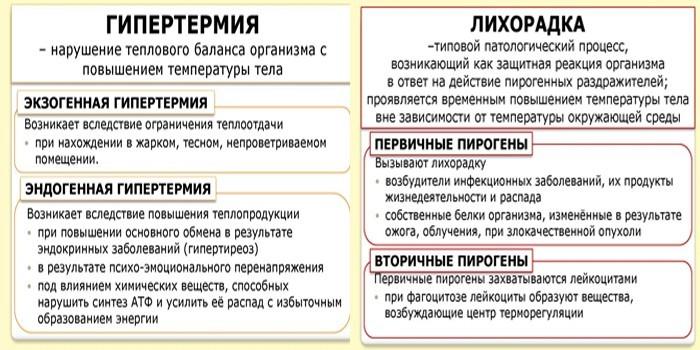 Гипертермия и лихорадка