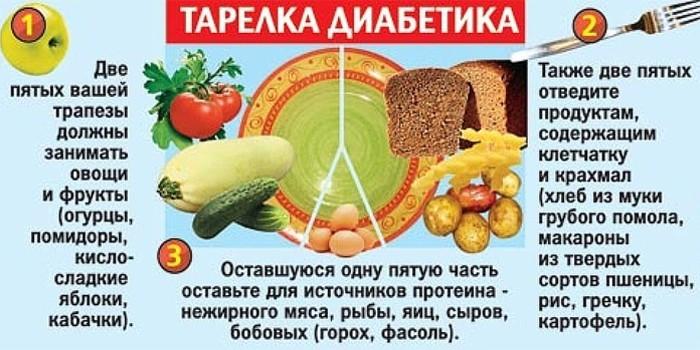 Тарелка диабетика