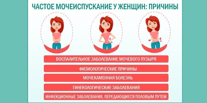 Основные причины появления симптома