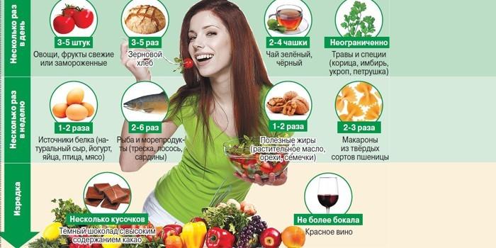 Питание для профилактики гастрита