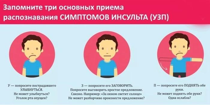 Как распознать симптомы заболевания
