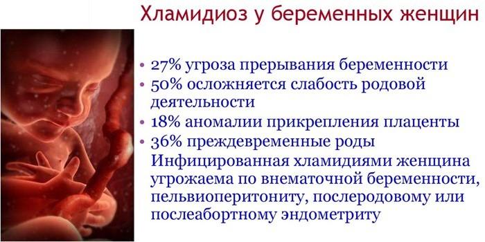 Последствия заболевания у беременных женщин