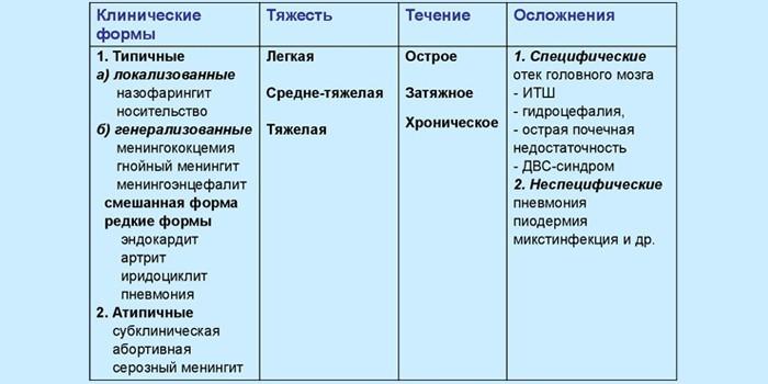 Классификация менингитов